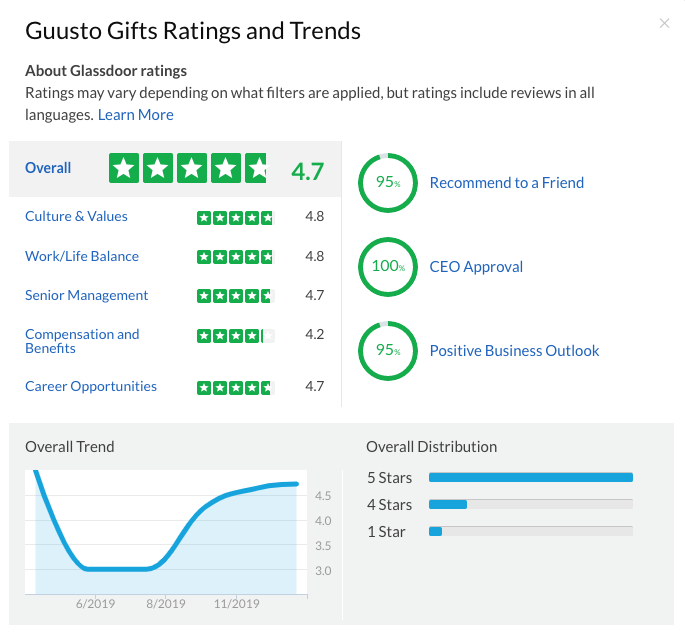 Guusto Glassdoor Rating (Jan 7, 2019)