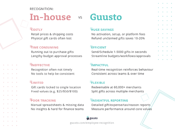 In-house Employee Recognition vs Guusto-2